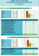 Résultats des élections départementales 2015